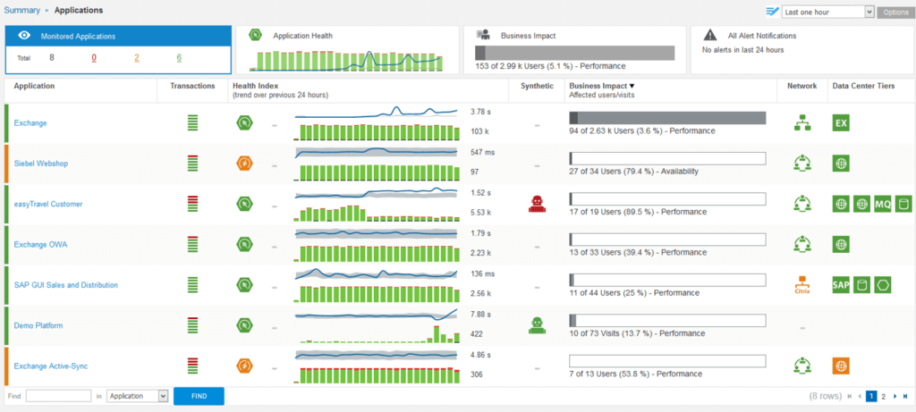 dynatrace-dashboard-servicetrace-apm